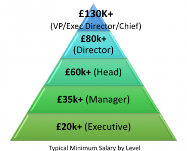Salary hierarchy