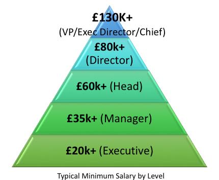 Salary hierarchy