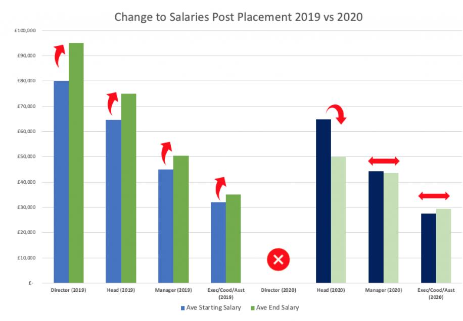 Change to salaries 19 vs 20