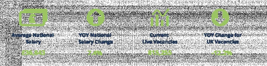 Average national salary and vacancies