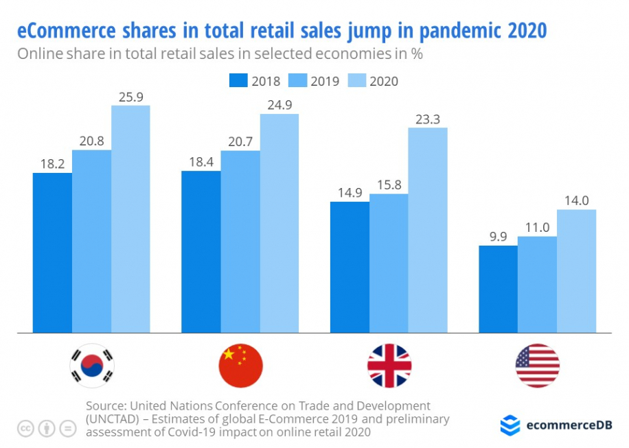 ecommerce-share-of-total-retail-sales