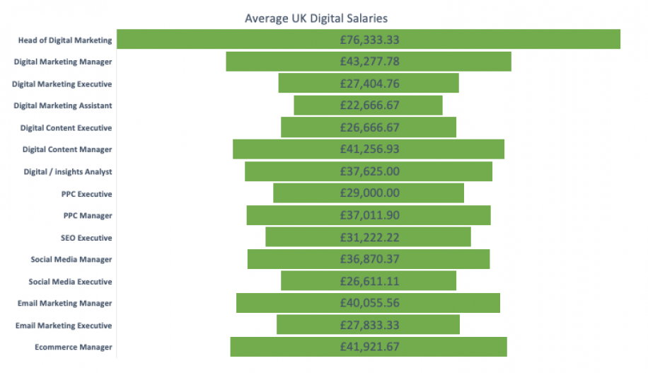 Average salaries in DM & Ecommerce 2020