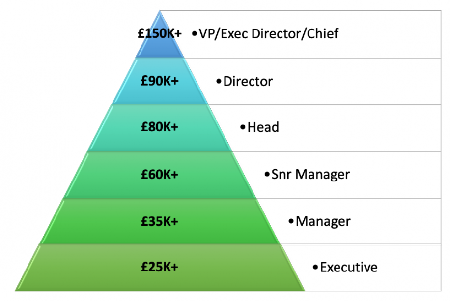 Digital and ecommerce salary ranges BT