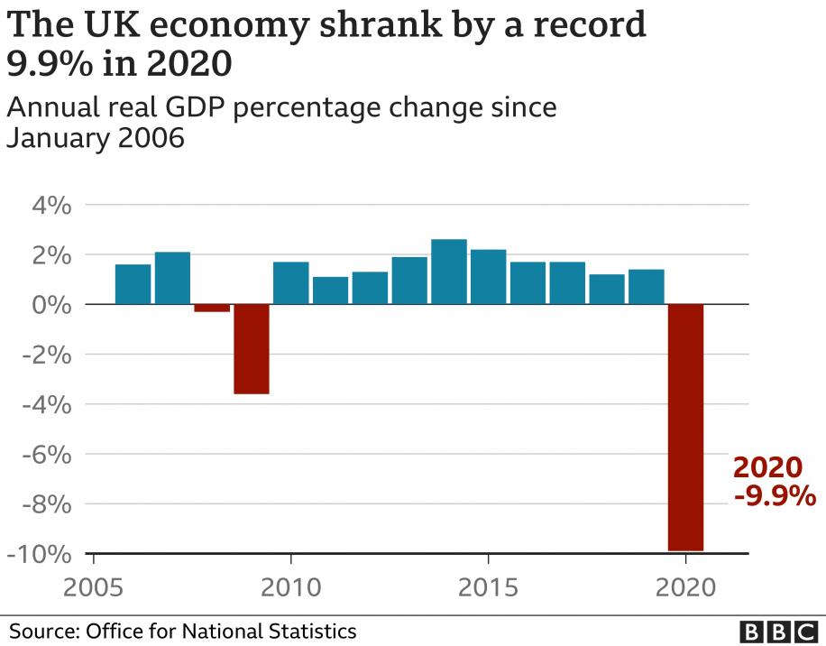 UK Economic Shrinkage 9.9% 2020
