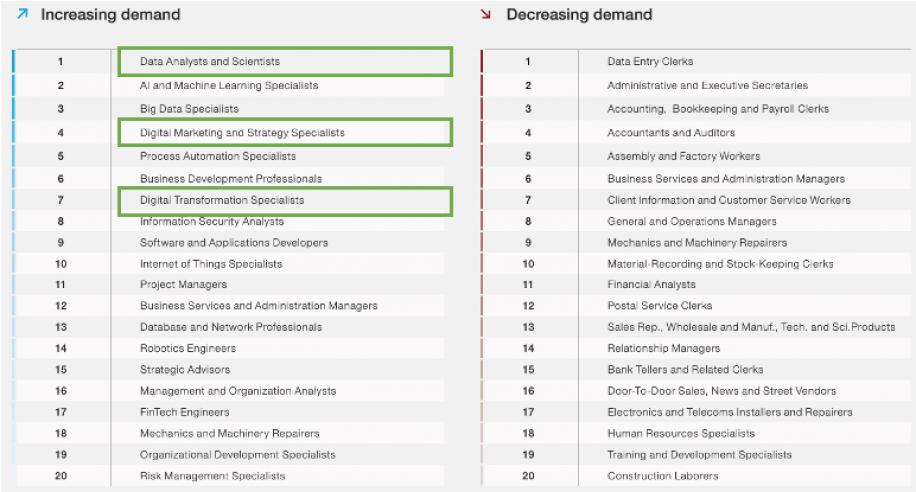 Top 20 job roles in increasing and decreasing demand