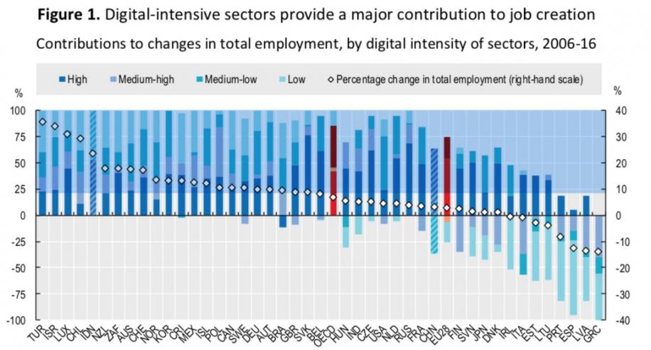 OECD Digital Jobs