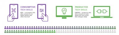 Digital skills productive vs consumptive