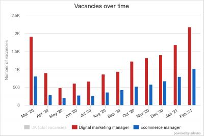 DM & EC vacancies Mar 20 Feb 21