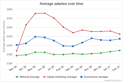Ave salaries over time DM and EC Mar 20 Feb 21